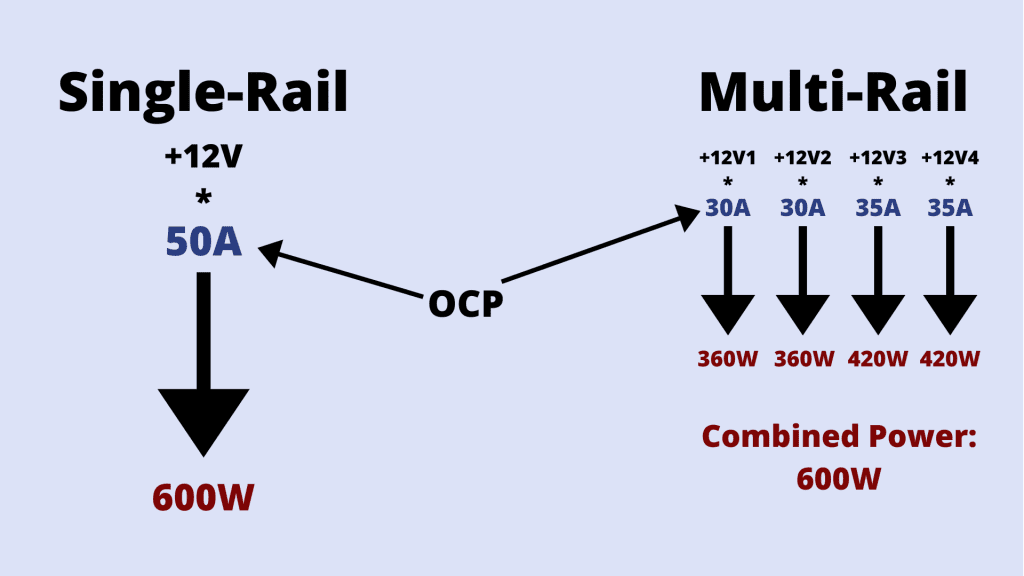 single rail vs multi rail psu